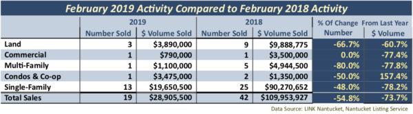 nantucket-sales-comparison-february